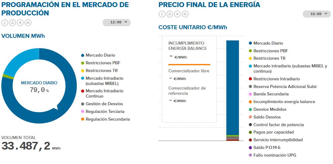 Componentes precio electricidad