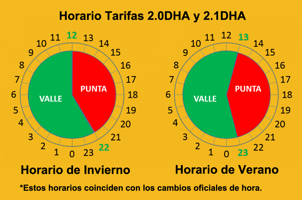 Horario tarifa 2.0DHA