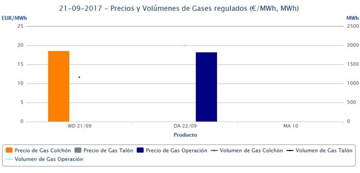 Precio gas todo energia 2017